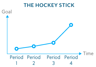 The Hockey Stick Goal
