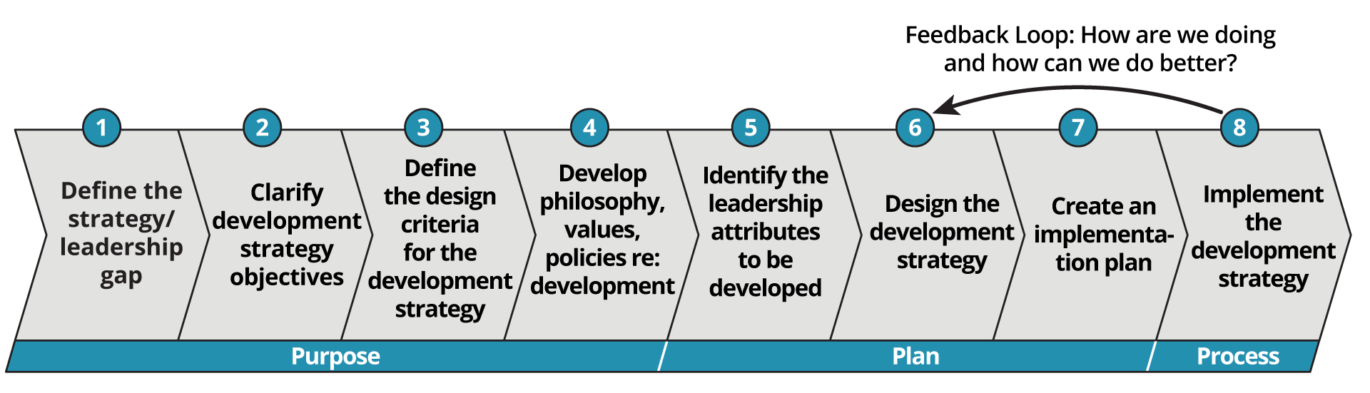 Leadership Roadmap